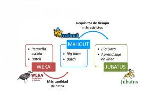 Figura 3: Herramientas de aprendizaje automático estudiadas