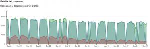 Figura 5: Gráfica de predicción generada por el sistema, comparada con la medición real. En azul la predicción de consumo, en verde la medición de consumo, en rojo el consumo de climatización.