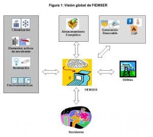 Figura 1: Visión global de FIEMSER