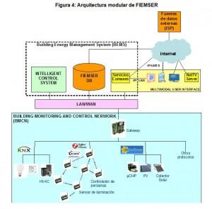 Figura 4: Arquitectura modular de FIEMSER