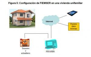 Figura 5: Configuración de FIEMSER en una vivienda unifamiliar
