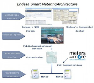 Figure 3: Smart meters and communications solution for electrical consumption used in Spanish pilot