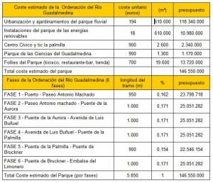 Resumen de Presupuesto y Fases de Actuación