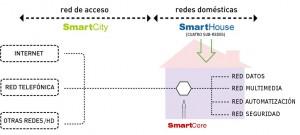Figura 1: SmartCity – SmartHouse