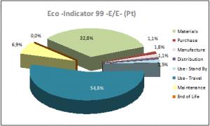 Figura 1: Eficiencia energética y ciclo de vida del ascensor