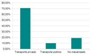 Figura 1: Distribución modal (%)