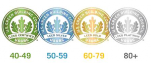 Figura 1. Niveles de certificación LEED (USGBC)