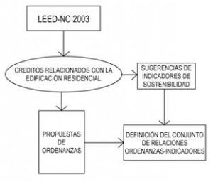 Figura 1. Esquema metodológico seguido en el análisis del sistema LEED NC-2009 V. 3.0