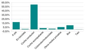 Figura 2: Distribución modal prioritaria