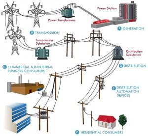 Figura 2: Red eléctrica centralizada