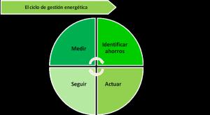 Figura 2: Ciclo de Gestión Energética