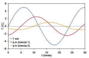 Figura 2: Comportamiento de viviendas construidas con envolventes de distintas inercia térmica (inercia 1 < inercia 2)