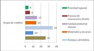 Figura 2. Grupos de aspectos valorados por el sistema de clasificación LEED-NC v.3 con especificación de la máxima puntuación concedida en cada uno. Fuente: elaboración propia