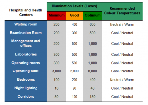 Table 1. Illumination levels and color temperature requirements for health centers.