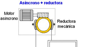 Figura 2: Máquina con reductora y motor asíncrono