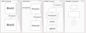 Figura 2: Una visión estructural de un modelo SDL.