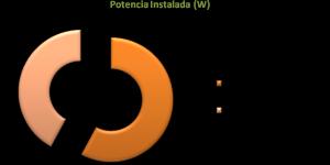 Figura 2: Potencia teórica instalada en alumbrado público en el municipio de San Francisco de Olivenza (Situación inicial y prevista)