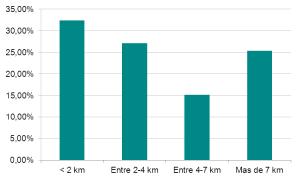 Figura 3: Distancia media recorrida en vehículo privado en el desplazamiento más frecuente (%).