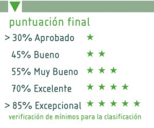 Figura 3. Niveles de certificación BREEAM ES Vivienda, Comercial, Urbanismo (BREEAM ES)