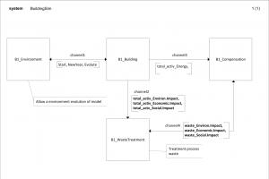 Figura 3: diagrama de sistema SDL que detalla los componentes principales del modelo que hay que considerar en el estudio.