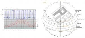 Figura 4. Promedios mensuales de ciclos diarios y carta estereográfica de Almendralejo