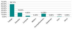 Figura 4: Distribución por motivos (%).