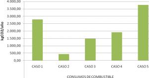Figura 4 Emisiones de CO2 generadas por el consumo de combustible.