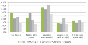 Tabla 1. Principales valores socioeconómicos. Fuente: Ministerio de Fomento, año 2001.