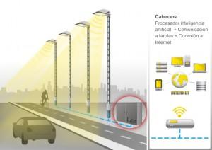 Modulo de cabecera: Ira ubicado en el armario eléctrico del alumbrado. Integrará un procesador con un programa de inteligencia artificial y un modulo de comunicaciones.