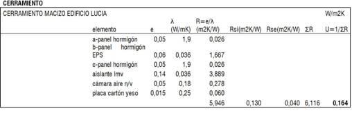 Tabla I. Coeficientes de transmisión térmica empleados en el edificio LUCIA en comparación con los exigibles según CTE y ASHRAE