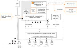 Figura 5: Arquitectura de una solución de apertura de datos
