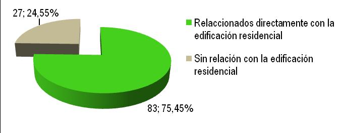 Figura 4. Distribución de los puntos de los créditos del sistema LEED 2009-NC v. 3.0 en función de su incidencia directa sobre la construcción de edificios residenciales. Fuente: elaboración propia