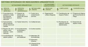 Sistema integrado de indicadores urbanísticos