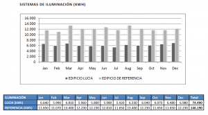 * Datos obtenidos del informe de simulación energética con el sistema DOE-2 de cálculos energéticos y análisis de costes y el programa EQUEST 3.64