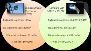Figura 4: Comparativa de la tecnología de la lámpara existente (VM) frente a la prevista (LED)