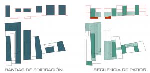 Figura 6. Esquema: secuencia de patios y bandas de edificación intercalados. Elaboración propia.