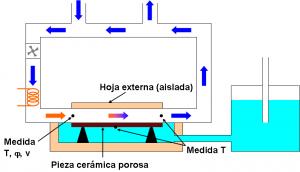 Figura 6: Esquema del prototipo para estudiar el enfriamiento evaporativo