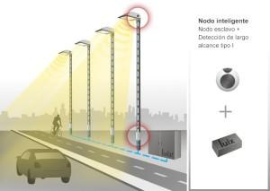 Nodo inteligente: Se trata de un nodo esclavo que dispone de sensor de presencia y movimiento por lo que genera información para el sistema. Los sistemas de detección son flexibles y pueden adaptarse a los báculos, o a cualquier punto que disponga de alimentación eléctrica.