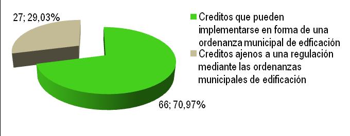 Figura 5. Distribución de los puntos de otorgados a los créditos del sistema LEED 2009-NC v. 3.0 en función de la posibilidad de implementar los aspectos requeridos en una ordenanza municipal. Fuente: elaboración propia