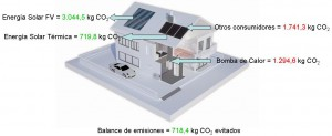Figura 4. Balance anual de emisiones de CO2 – Caso Solar Extra