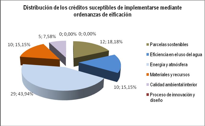 Figura 6. Distribución de los créditos del sistema LEED 2009-NC v. 3.0 susceptibles de ser implementados en una ordenanza de edificación. Fuente: elaboración propia