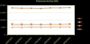 Figura 6: Valores medios de potencia activa medidos en la instalación de alumbrado público en la situación de partida