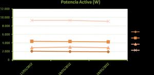 Figura 7: Valores medios de potencia activa medidos en la instalación de alumbrado público en la situación prevista