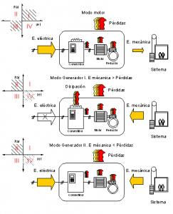 Figura 5: Zonas de trabajo de los motores de ascensores