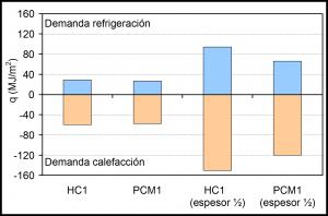 Figura 9: Efecto del espesor del bloque de hormigón celular sobre la demanda energética de un edificio situado en Valencia