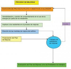 Diagrama De Flujo Del Proceso De Mejoras
