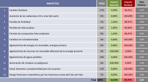 Tabla 4. Peso y calificaciones parciales de la estructura en la certificación VERDE (Herramienta HADES).
