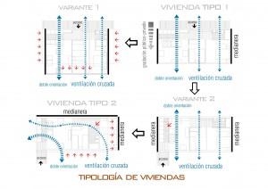 Figura 12. Tipologías de viviendas, ventilación cruzada y gradación de espacio público-privado. Elaboración propia.