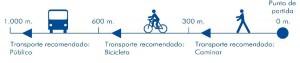 Imagen 6. Tipos de transporte y distancias