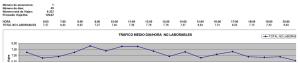 Figura 9: Tráfico medio día/hora en días no laborables